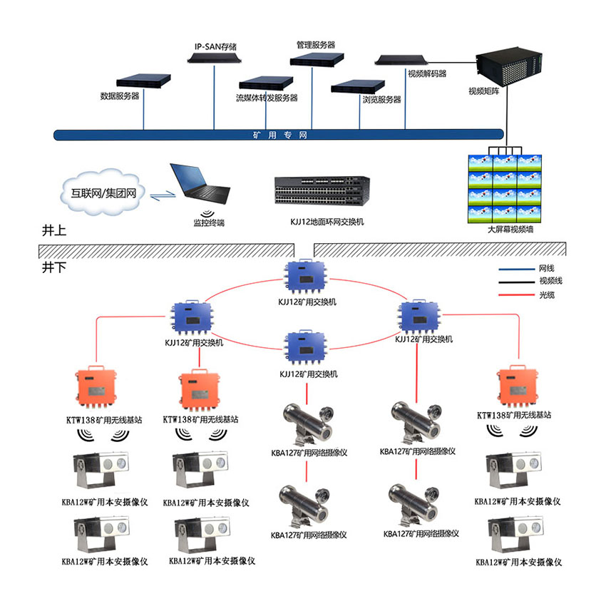 煤矿视频监控系统