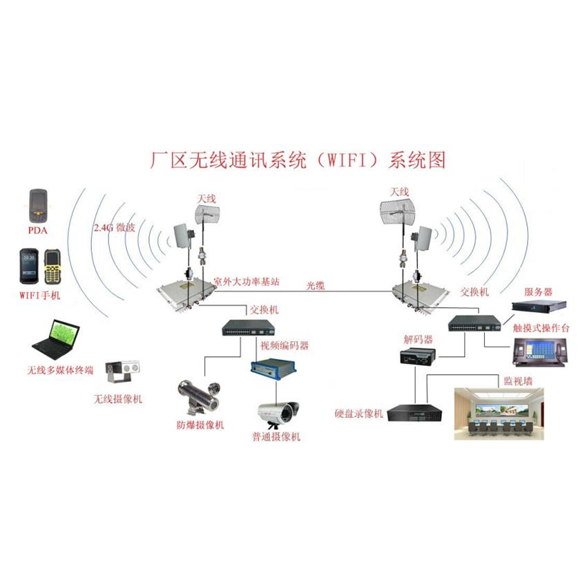 厂区无线通讯系统(wifi)