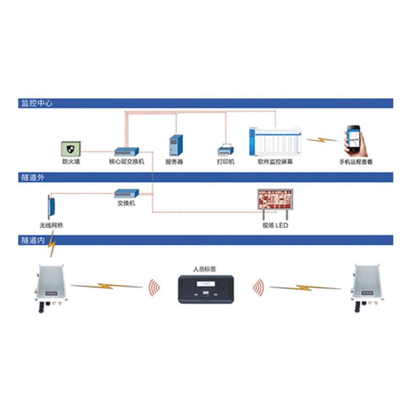 隧道车辆及人员管理系统