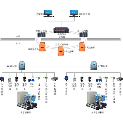 煤矿排水监控系统