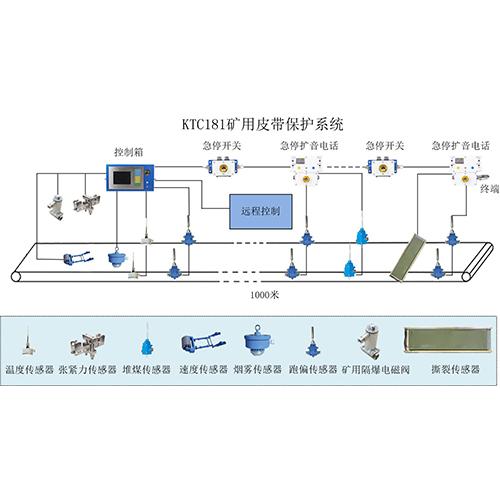 KTC181皮带保护系统