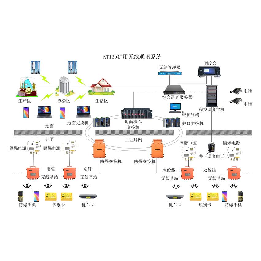 煤矿无线通讯系统(wifi)