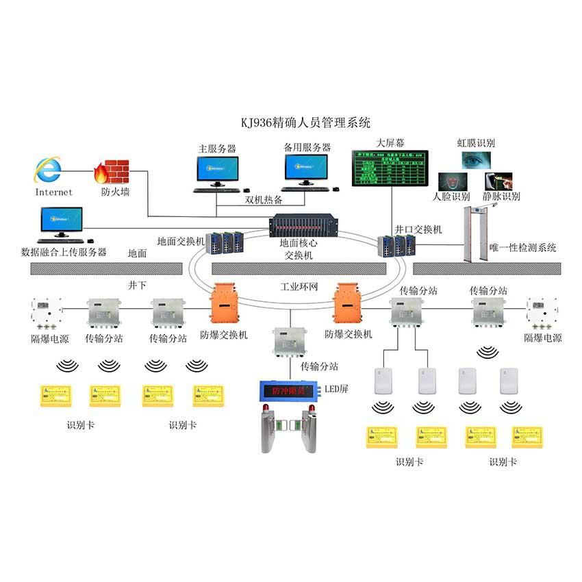 精确人员定位系统
