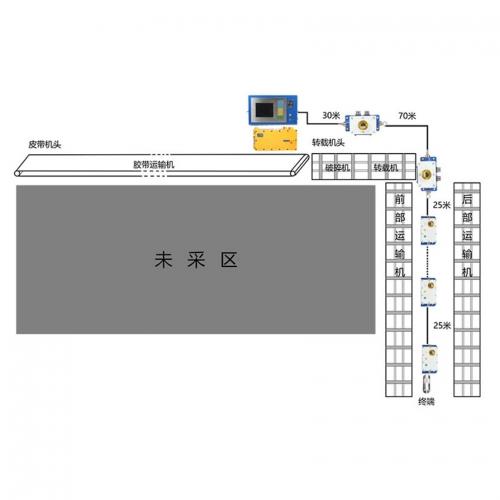 贵州矿用工作面通信控制系统