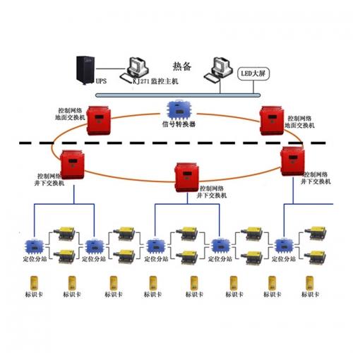 贵州KJ271矿用人员定位系统