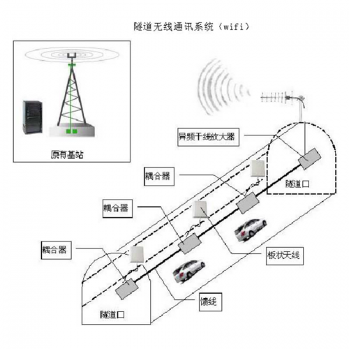 隧道无线通讯系统(wifi)