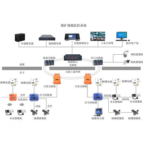 临汾煤矿视频监控系统