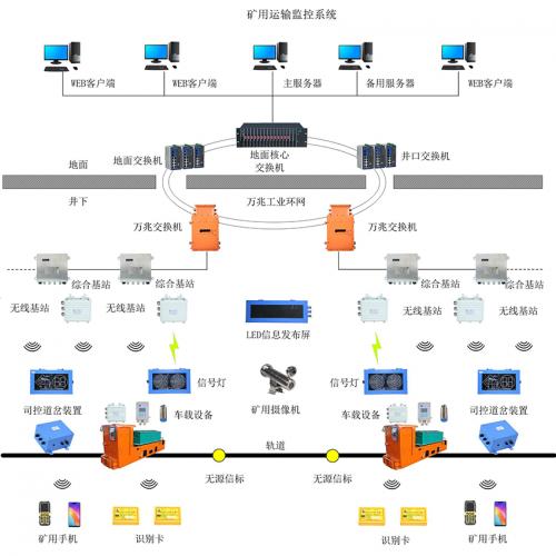 煤矿运输监控系统