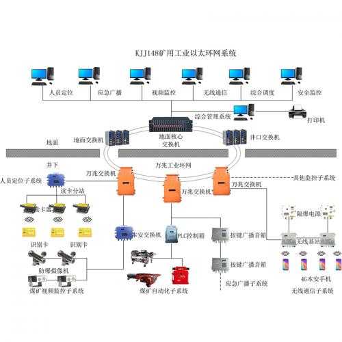 井下工业环网系统