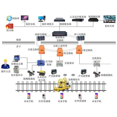 斜巷综合监控系统