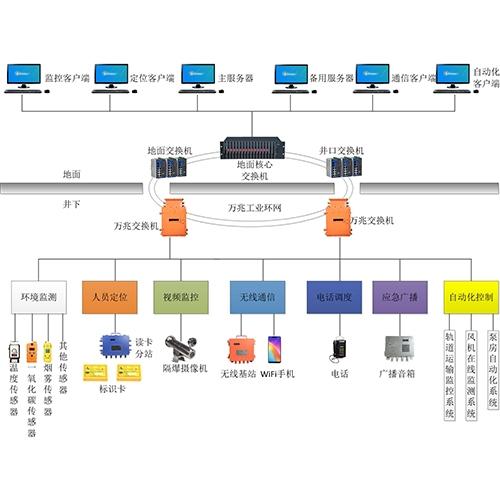 金属非金属矿山综合监控管理系统