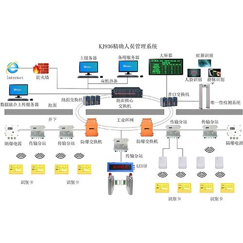 山西KJ936矿用人员精确定位系统