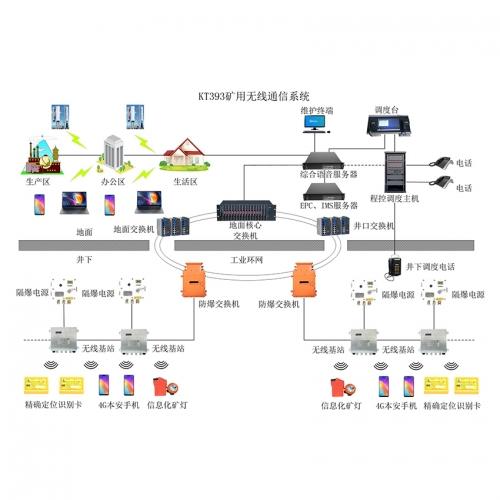 临汾KT393矿用无线通信系统