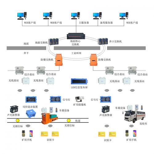KJ1206煤矿运输监控系统