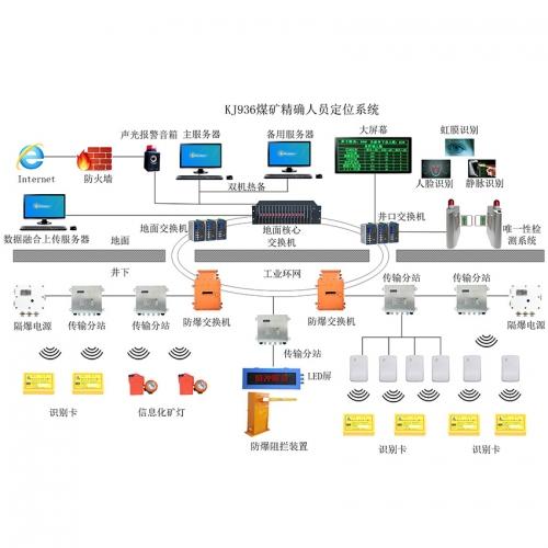 煤矿人员精确定位系统