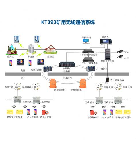 KT393矿用无线通信系统