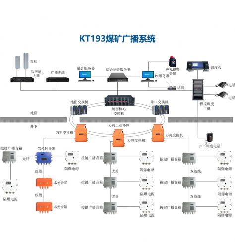 KT193矿用广播系统