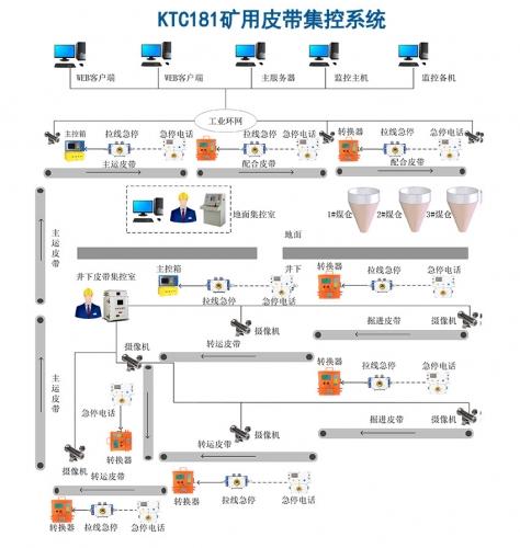 KTC181皮带集控系统