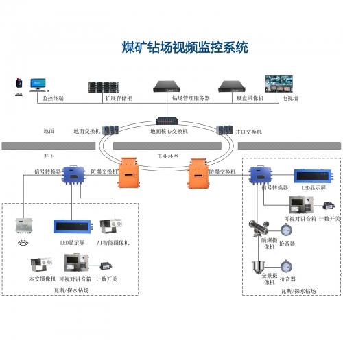 煤矿钻场视频监控系统