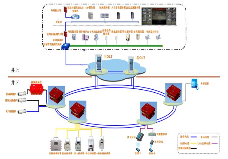 矿井自动化系统