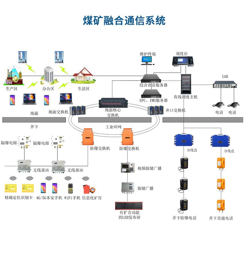 煤矿融合通信联络系统